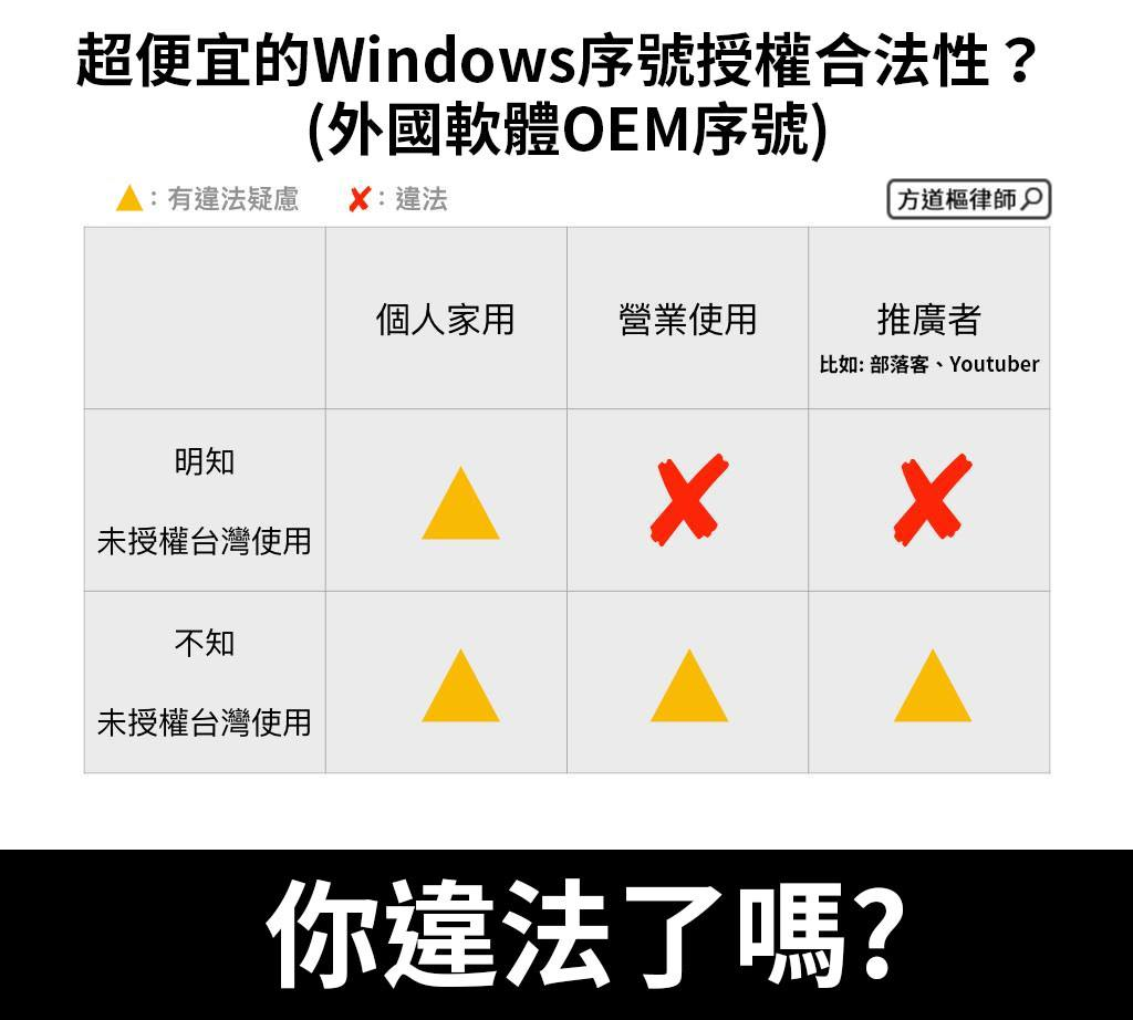 推廣或購買超便宜Windows或Office OEM序號,是否侵害著作權?